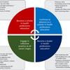 医療従事者教育におけるキャリア開発および前進させるための戦略