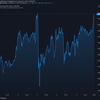 2021-2-13 今週の米国株状況