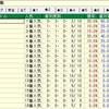 ジャパンカップのデータ  其の5