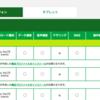 mineoは当日にiPhoneX動作確認済!公式ブログで発表されました