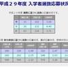 平成29年度入試の終わりと30年度入試のはじまり 〜日比谷高校学校説明会募集開始