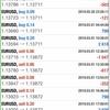 【3月1日】FX おすすめ自動売買ツールの検証