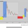 【ビットコイン】なぜ上がると期待されているのか?理由はこのチャートパターン