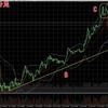 ビットコインFX 7月22日チャート分析 昨日から一気に下げると思いきや大反転!