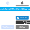 Xamarin.Forms, Uno Platform と Mobile Blazor Bindings の比較