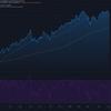 2021-5-5 週明け米国株の状況