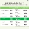 【ディスカッション・ペーパー】日本の地球温暖化対策中期目標「約束草案」は妥当か。