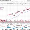 米国株はもう少し調整を待って買いか?
