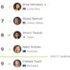 【波】日本人女性初の快挙!都筑有夢路(つづきあむろ)選手がサーフィン世界大会QS10000で優勝!!