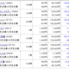 【株】2020年3月の株状況