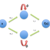 何故DeepNeuralNetworkの学習は難しいのか:特異点と対称性の視点から: Chapter 2