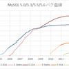 MySQL 5.1のプロダクトライフサイクルが終了