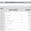 ホントはすごい日本のODA その3 世界のこんな所で役立っている!