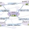 日本語wikipediaで遊んでみる