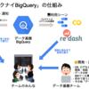 コワクナイBigQuery - チームでデータを活用するための活動について