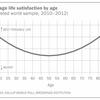 人生の幸福度を上げるには? 年齢と幸福度を表すU字型グラフを上昇させる方法とは!?