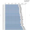 価格上昇中!?首都圏新築ワンルームマンションの平均価格推移(2017.8月現在)