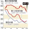 民意を反映できない日本の政治システムーNewsweekを読んで