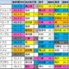 【明日のメイン予想(ラジオ日本賞・中山)】2021/9/19(日)