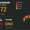 【都会の人は気付なかい田舎の勝負】コロナウイルス感染確認されていない5県の熱い戦い