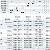 千葉県大学野球秋季リーグ戦 第2節