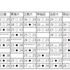 【ハンドボール】5/11 関東学生ハンドボール春季リーグ2019