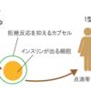 【アンケート】バイオ人工膵島移植に関するアンケートにご協力をお願いします!