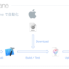 Relux iOSアプリ開発にfastlaneを導入してテストアプリ配信を自動化