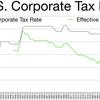 バイデン大統領:法人税を21%から28%へ引き上げを計画