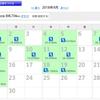 4月の振り返り/休足の日々