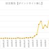 ブログアフィリエイト収支公開!4万PV達成!収入も公開!29ヶ月