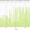 太陽光発電の出力のグラフ: 12月 ( 2016/12/01 - 2017/01/03 ) | sys2 + sys4