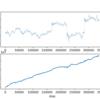 【DQN】強化学習でビットコインの価格予想をしてみる