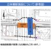 近鉄奈良線の瓜生堂新駅の位置が明示されている模様です