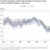 安全資産プレミアムと流動性プレミアムの上昇が自然利子率の低下をもたらした