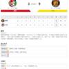 2020-07-04 カープ第12戦(マツダスタジアム)●3対9 阪神 (5勝6敗1分) 大瀬良ノックアウトで、絶望の週末