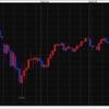 【FX】豪ドルがじりじり上がっています。