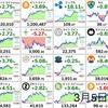 3月5日の仮想通貨・投資報告
