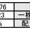 【決算】米国株のケロッグ【K】
