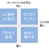 企業文化4つのタイプ 典型となる業界とあわせて解説