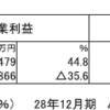 キヤノン(7751)の2017年12月期決算
