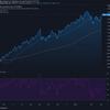 2021-4-6 週明け米国株の状況