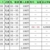 2018.05.13~○○万負け!の話~