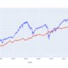 ここ30年以上は米国株を買うより米国債にレバレッジを掛けた方が儲かった