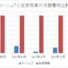 カーシェア利用実績(12月分・1月分)と自家用車との比較
