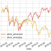 eMAXIS Slim新興国株への集中投資を終了します
