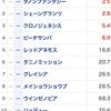 阪神JF展望〜圧倒的女王候補不在も…