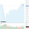 2020-06-23 週明け米国株の状況