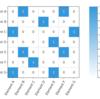 DSM-Design Structure MatrixをD3.jsで描画してみる