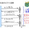 【ピクト図解】資生堂のスキンケアシステム「オプチューン」はネスレやウォーターボトルサービスを化粧品に転用したサービス。